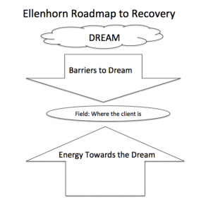 Roadmap To Recovery
